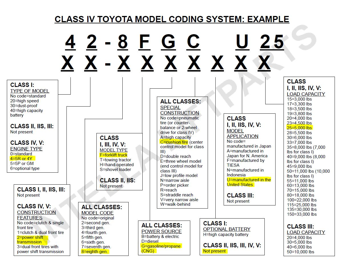 Toyota Archives Intella Liftparts 1949 Chevy Truck Vin Tag Forklift Model Code Diagram