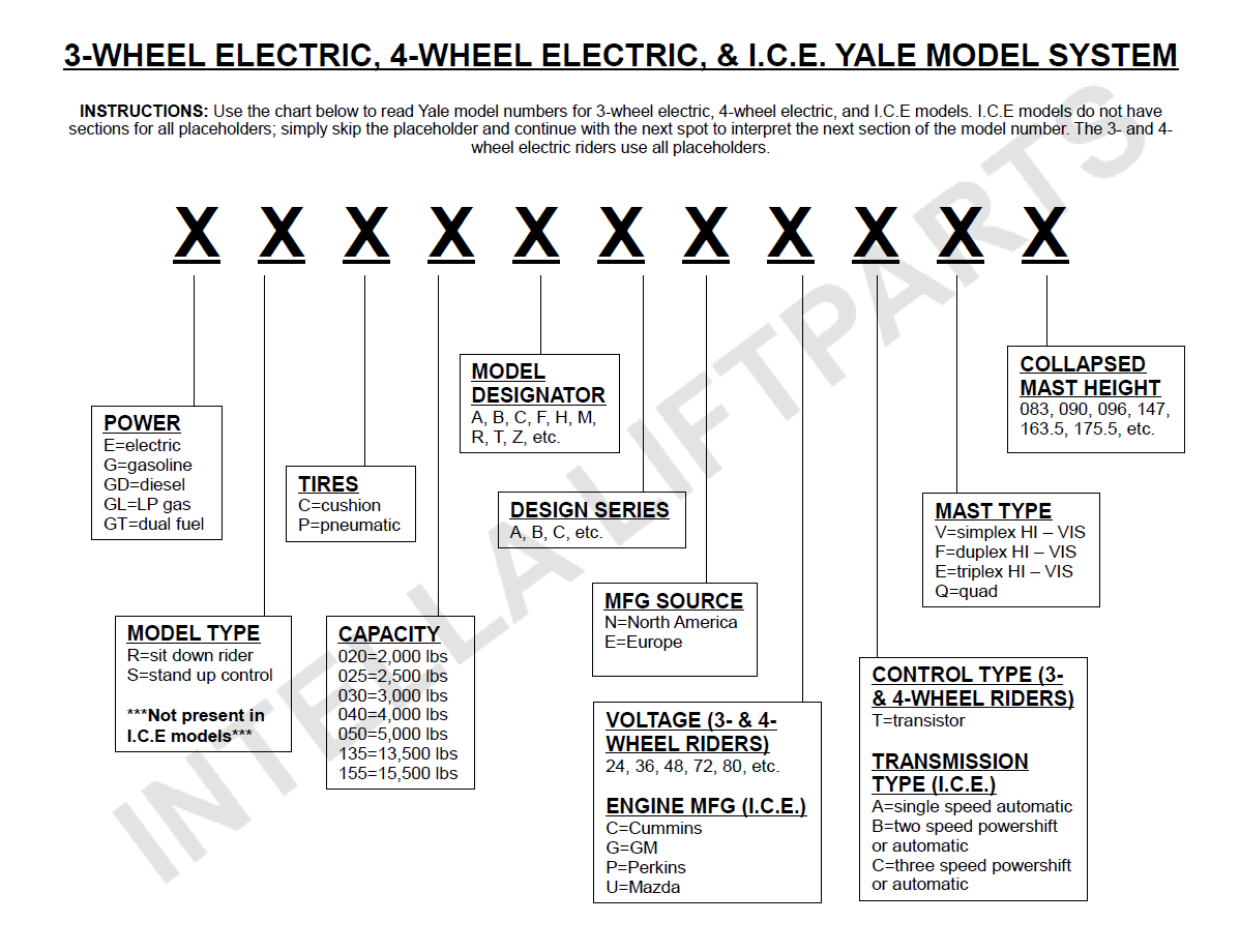 Yale Forklift Four Way Switch Wiring Diagram Trusted Diagrams For Jcb Forklifts How To Decode Serial And Model Numbers Rh Store Intellaliftparts Com Engine Schematic Parts